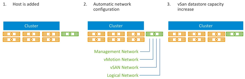 Automatic Cluster Configuration