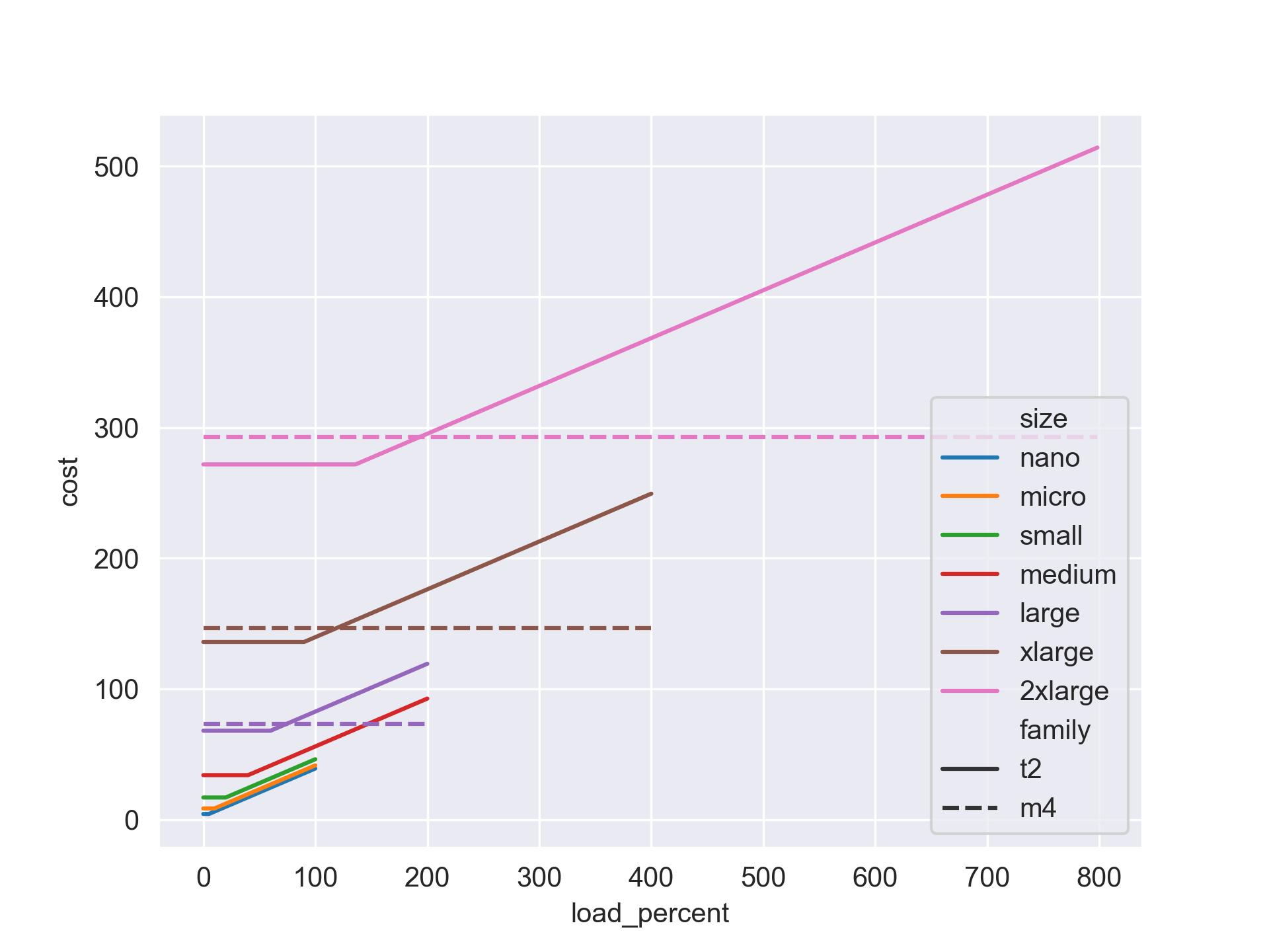 t2 vs m4 plot