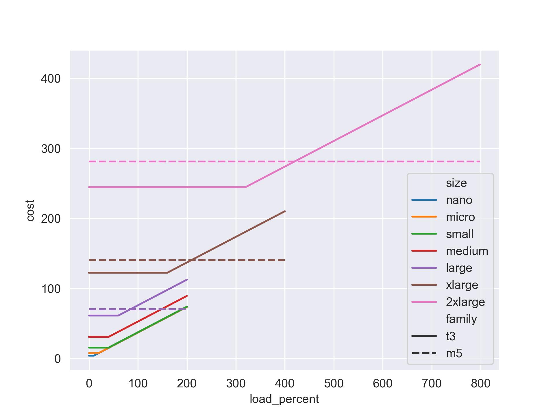 t3 vs m5 plot